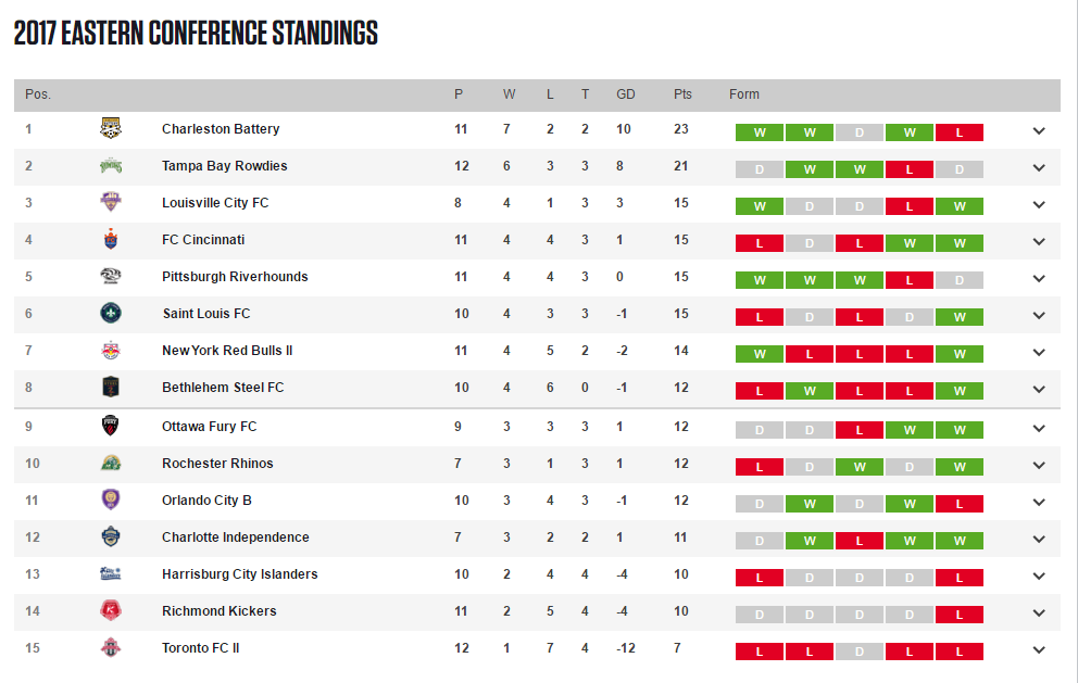 There's a  five game gap in matches played... because USL