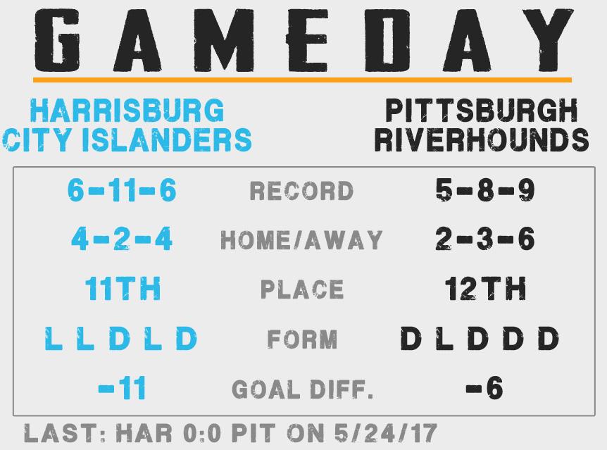 Harrisburg City Islanders League Table